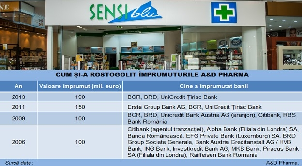 ad_pharma_infografic_credite main
