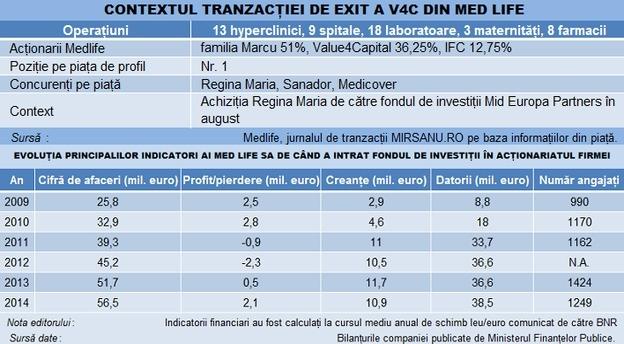 medlife_infografic_exit_v4c main