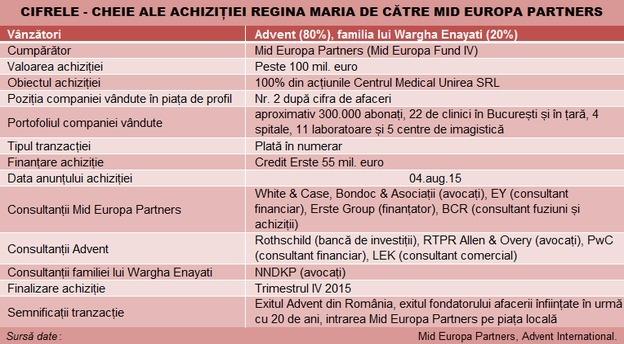 tranzactie_mid_europa_partners_regina_maria_advent_tabel main