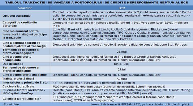 bcr_neptun_npl_indicatori_tranzactie_esec main