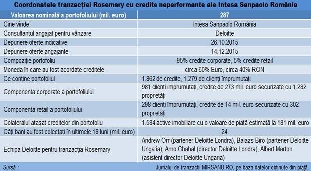 intesa_tranzactie_npl_rosemary_update main