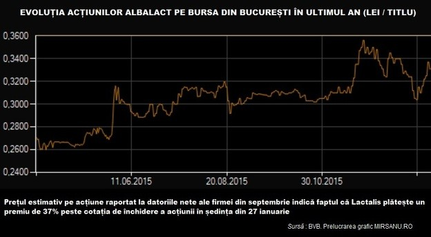 albalact_grafic_actiune_bvb main
