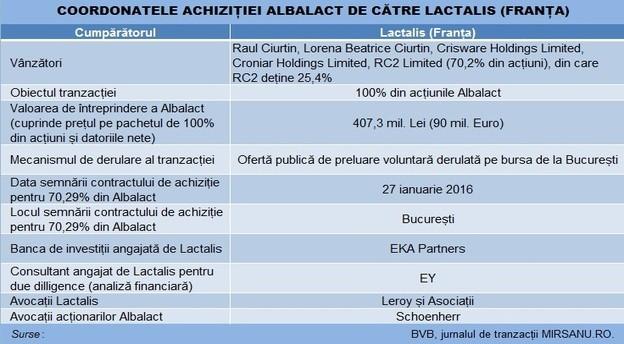 albalact_lactalis_tranzactie_tabel main