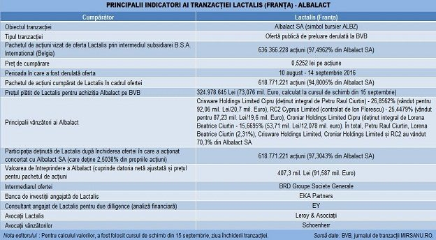 lactalis-albalact-deal-main