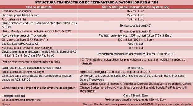 rcs-tabel-refinantari-main