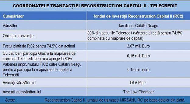 Telecredit RC2 deal main