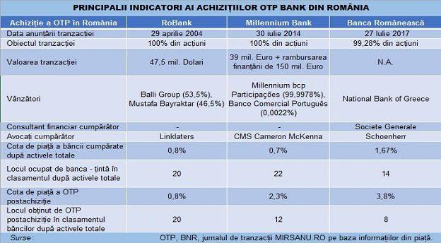 OTP achizitii Ro tabel deals Main