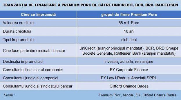 premium porc finantare 55mEu tabel deal Main