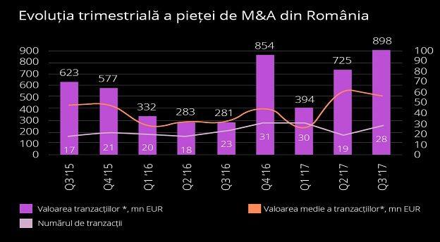 Sursă grafic: Deloitte.