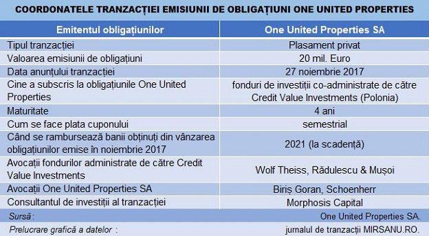 One United Properties emisiune bonduri main