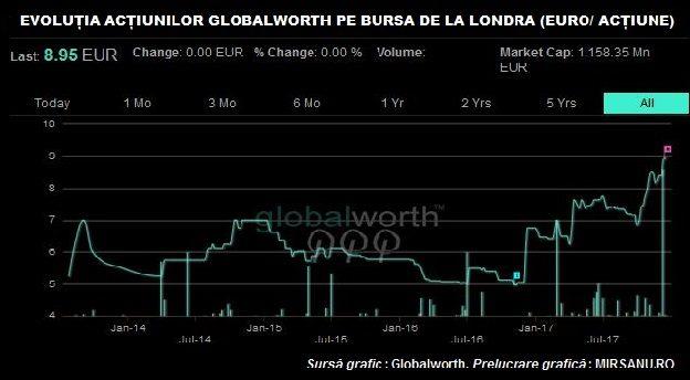 globalworth actiune Londra main
