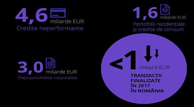Sursă: Deloitte.