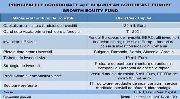 Blackpeak Capital fond main